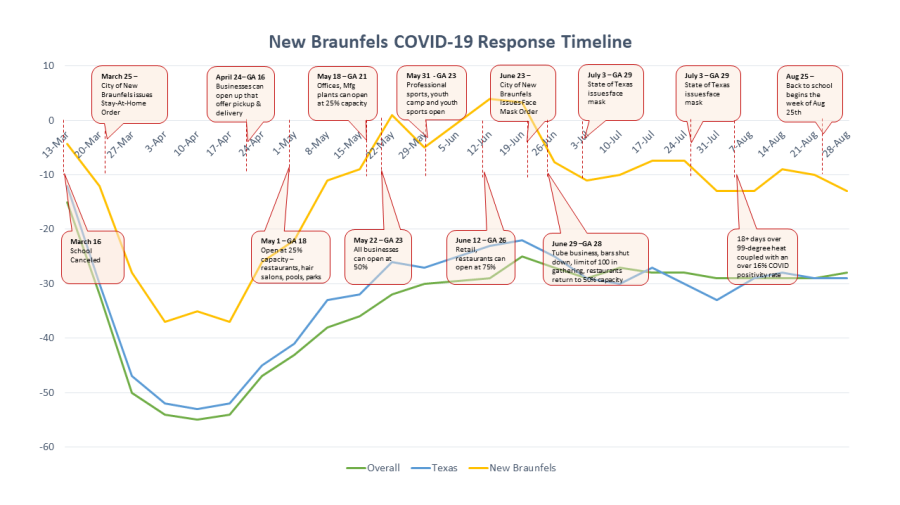 covid 19 response timeline