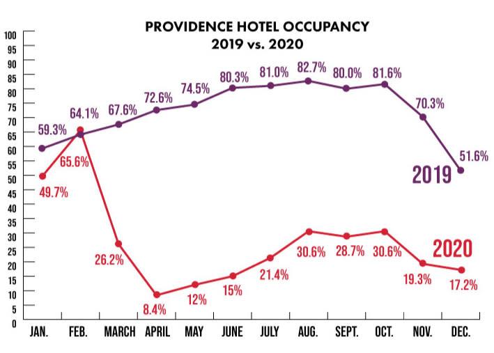 Providence 2019-2020 Hotel Occupancy