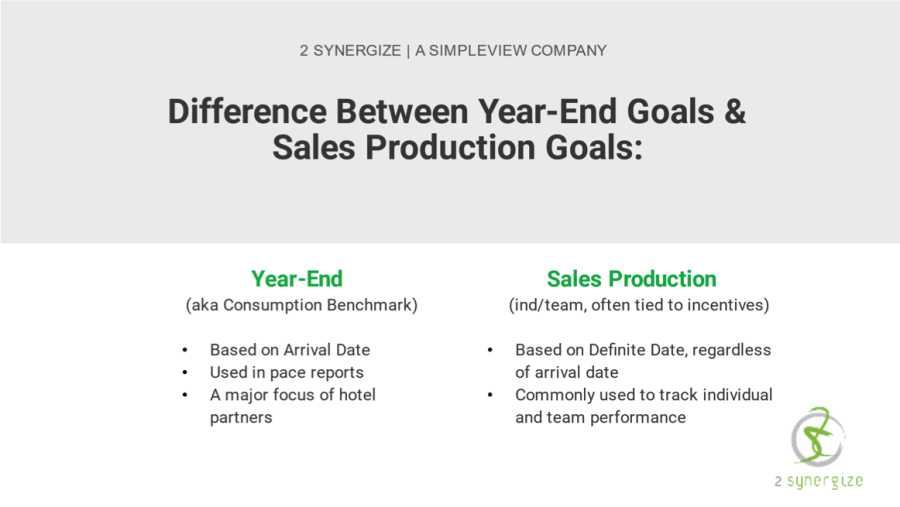 Year-End Goals and Sales Production Goals comparison