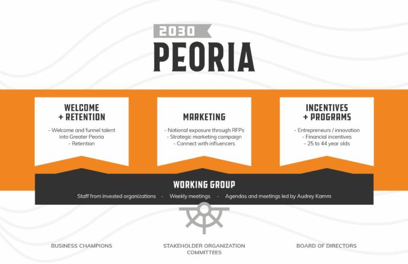 Peoria 2030 Goals