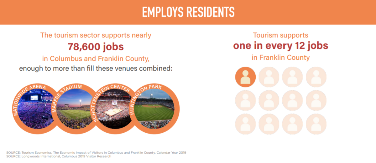 The tourism sector supports nearly 78,600 jobs in Columbus and Franklin County, one in every 12 jobs.