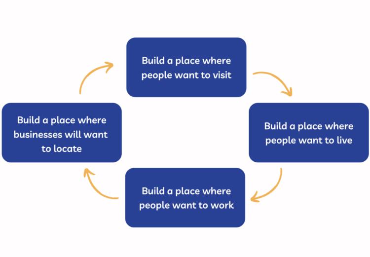 Destination Development Graphic