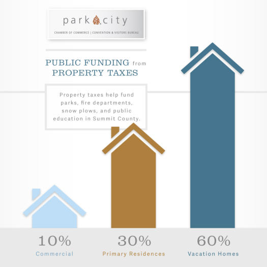 Property Tax Info Graphic