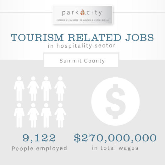 Info-graphic about Tourism Related Jobs in Summit County Utah
