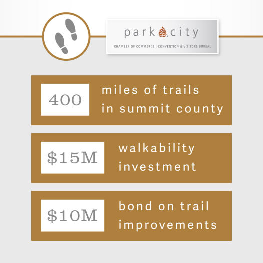 Info-graphic about open space in Park City Utah