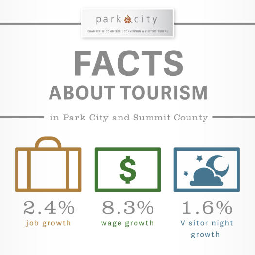Info-graphic of Facts about Tourism in Summit County Utah