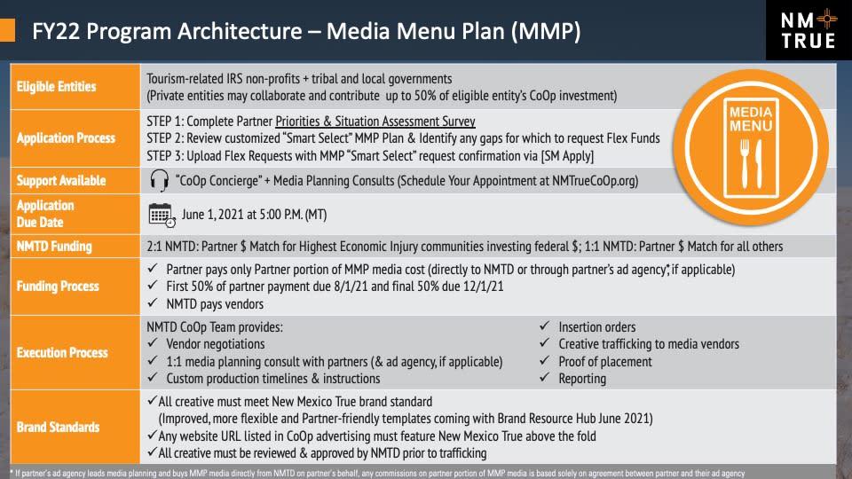 CoOp Program Architecture MMP FY22