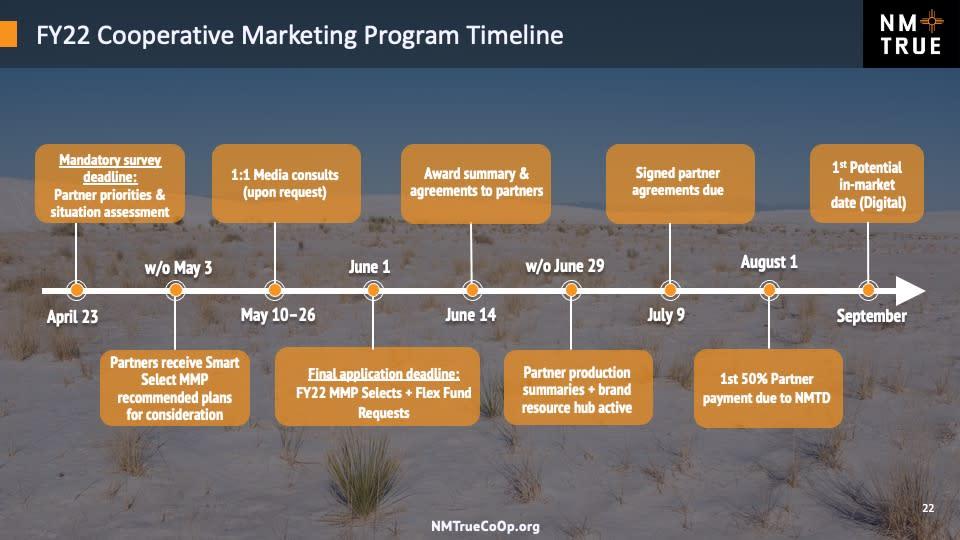 CoOp Timeline FY22