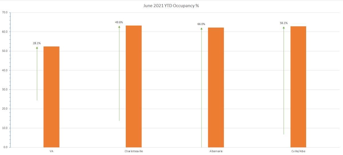 June 2021 Occ YTD