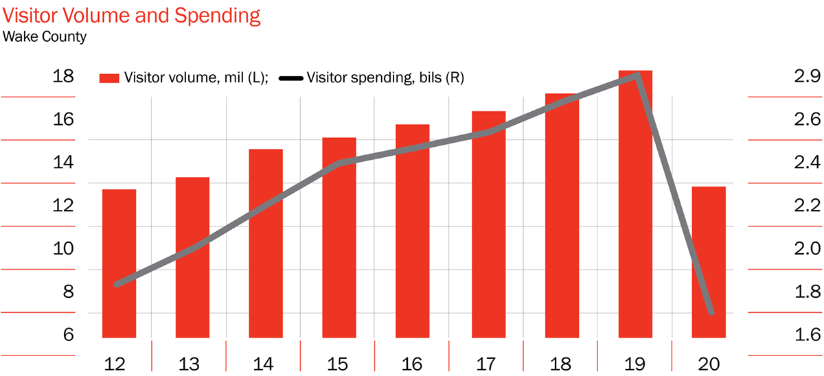 Visitor Volume and Spending
