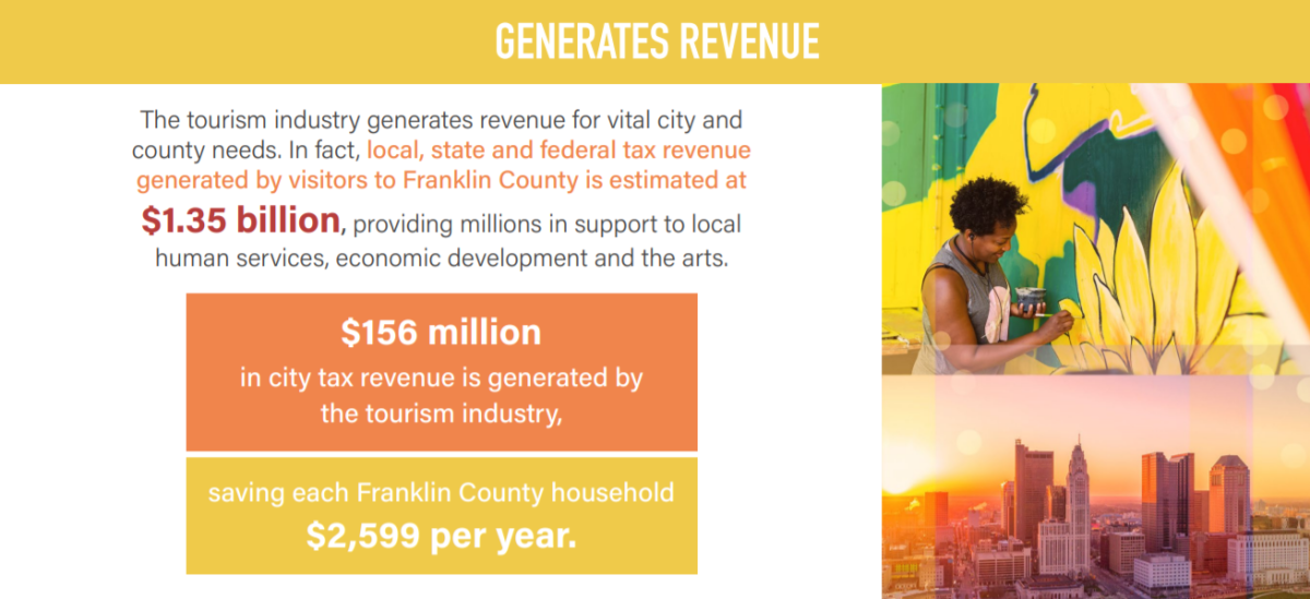 $156 million in city tax revenue is generated by the tourism industry, saving each Franklin County household $2,599 per year.