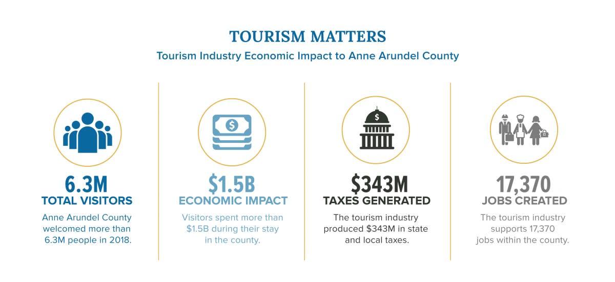 Annapolis-Impact-Tourism
