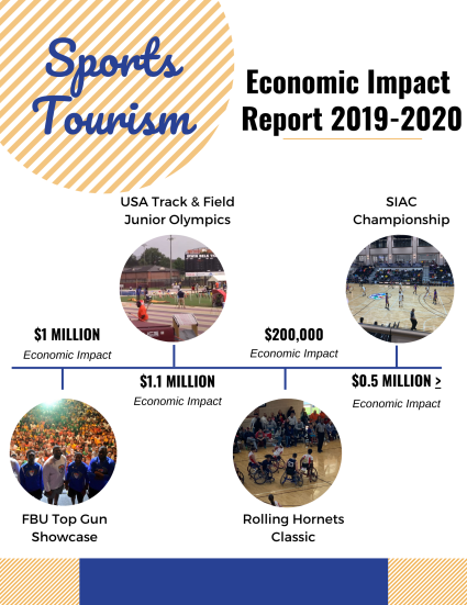 Econ Impact Sports Tourism
