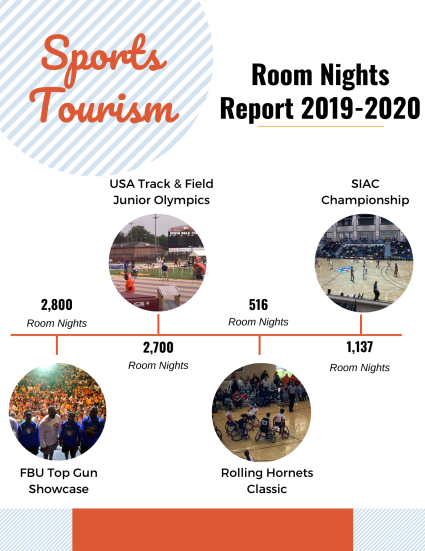 Room Nights Sports Tourism