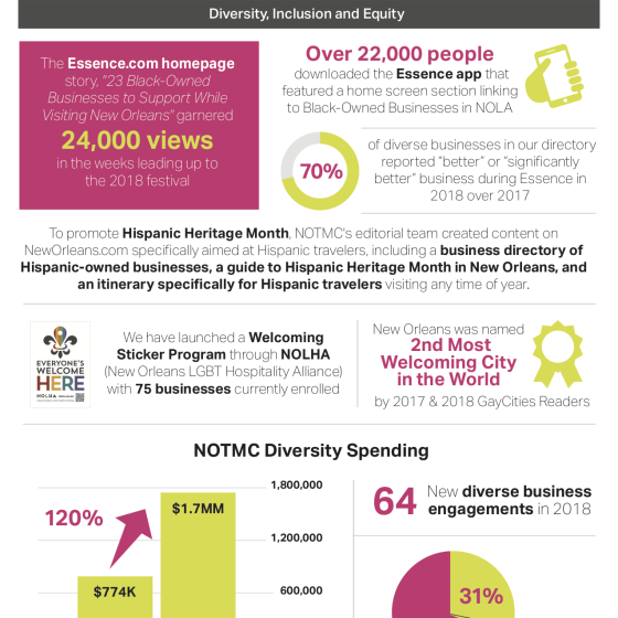 NOTMC 2018 Annual Review page 2 infographic