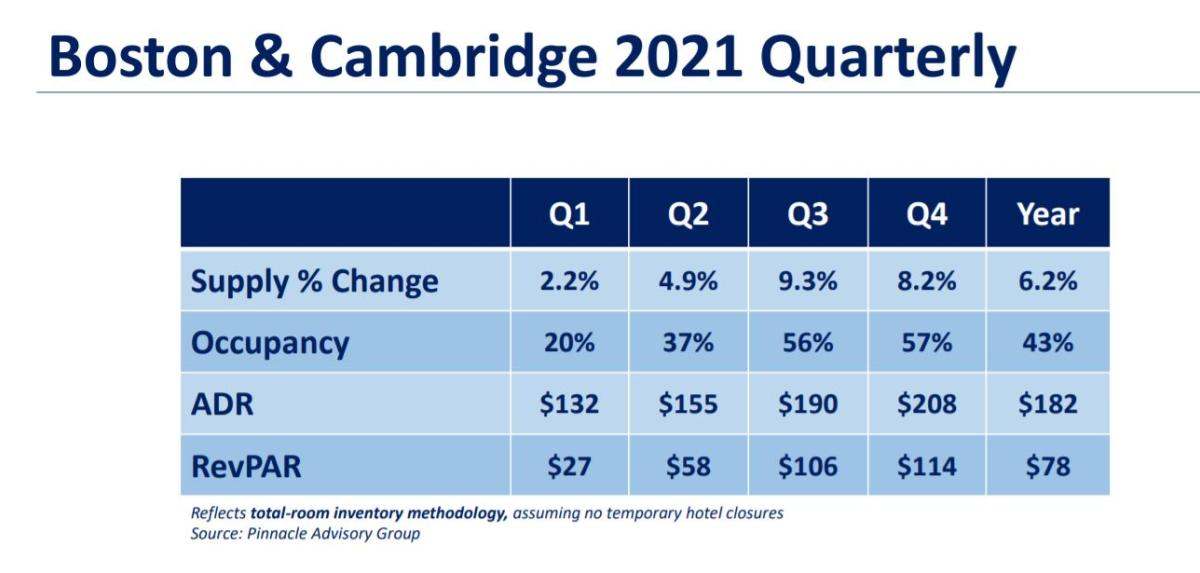 Pinnacle Q2 projection