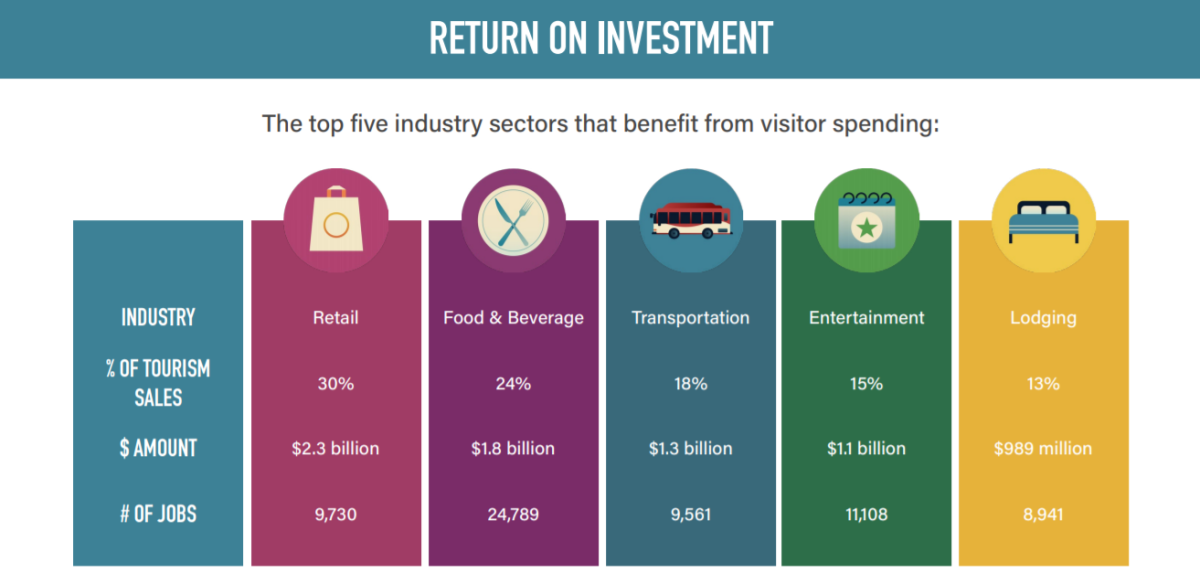 The top five industry sectors that benefit from visitor spending are retail, food and beverage, transportation, entertainment and lodging.