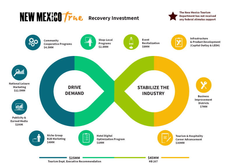 Tourism recovery package infographic