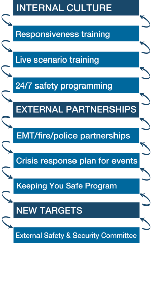Internal Culture: Restponsiveness training, Live scenario training, 24/7 safety prgramming. External Partnerships: EMT/fire/police partnerships, Crisis response plan for events, Keeping You Safe program. New Targets: External Safety & Security Committee