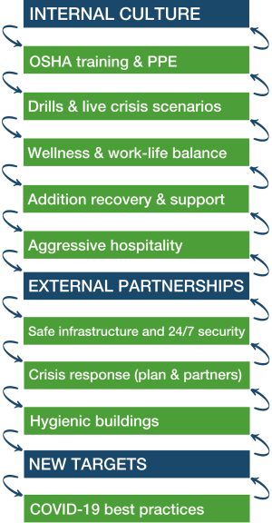 Internal Culture: OSHA training & PPE, Drills & live crisis scenarios, Wellness & work-life balance, Addiction recovery & support, Aggressive hospitality; External Partnerships: safe infrastructure and 24/7 security, Crisis response (plan & partners), Hygenic buildings; New Targets: COVID-19 best practices