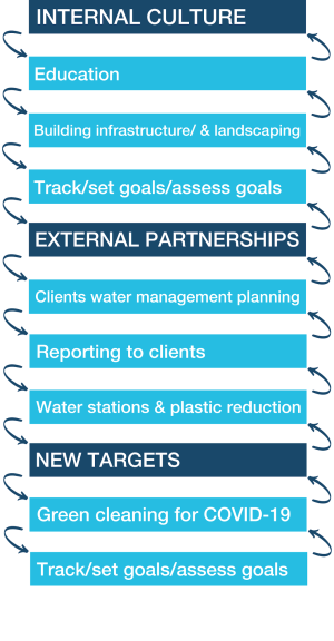 Internal Culture: Education, Building infrastructure & landscaping, Track/set goals/ assess goals; External Partnerships: Clients water management planning, reporting to clients, water stations & plastic reduction; New Targets: Green cleaning for COVID-19, Track/set goals/assess goals