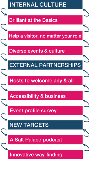 Internal Culture: Brilliant at the basics, Help a visitor no matter your role, Diverse events & culture; External partnerships: Hosts to welcome any & all, Accessibility & business, Event profile survey; New Targets: A Salt Palace podcast, Innovative way-finding