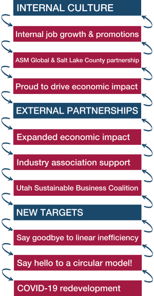 Internal Culture: Internal job growth & promotions, ASM Global & Salt Lake County partnership, Proud to drive economic impact; External partnerships: Expanded economic impact, Industry association support, Utah Sustainable Business Coalition; New Targets: Say goodbye to linear inefficiency, Say hello to a circular model!, COVID-19 redevelopment