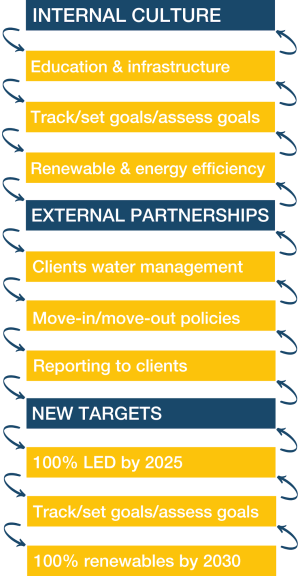 Internal Culture: Education & infrastructure, Track/Set goals/assess goals, Renewable & energy efficiency; External partnerships: Clients energy management, Move-in/Move-out policies, Reporting to clients; New Targets: 100% LED by 2025, Track/set goals/assess goals, 100% renewables by 2030