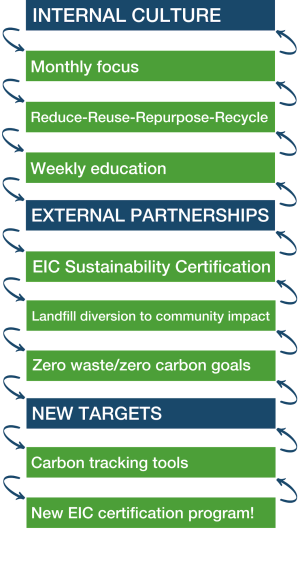 Internal Culture: Monthly focus, Reduce - Reuse - repurpose - recycle, Weekly education; External partnerships: EIC Sustainability Certification, Landfill diversion to community impact, Zero waste/zero carbon goals; New Targets: Carbon tracking tools, New EIC certification program!