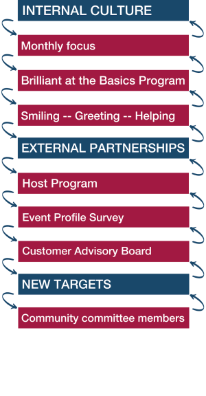 Internal Culture: monthly focus, Brilliant at the Basics program, Smiling -- Greeting -- Helping; External partnerships: Host program, Event Profile survey, Customer Advisory Board; New Targets: Community committee members
