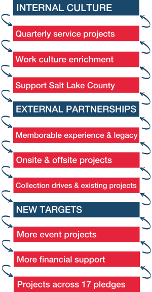 Internal Culture: Quarterly service projects, Work culture enrichment, Support Salt Lake County; External partnerships: Memorable  experience & legacy, Onsite & Offsite projects, Collection drives & existing projects; New targets: More event projects, More financial support, Projects across 17 pledges