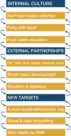 Internal Culture: Staff food waste collection, Party with food!' Food waste education; External Partnerships: Fair Trade, Local, Organic, Seasonal, Smart; Smart Menu development, Donation & digestion; New targets: A more sustainable/circular way, Visual & data storytelling, Zero waste by 2030