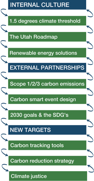 Internal Culture: 1.5 degrees climate threshold, The Utah Roadmap, Renewable energy solutions; External Partnerships: Scope 1/2/3 carbon emissions, Carbon smart event design, 2030 goals & the SDG's; New Targets: Carbon tracking tools, Carbon reduction strategy, Climate justice