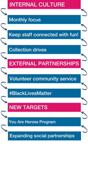Internal Culture: Monthly focus, Keep staff connected with fun!, Collection drives; External Partnerships: Volunteer community service; New Targets: You are Heroes Program, Expanding social partnerships
