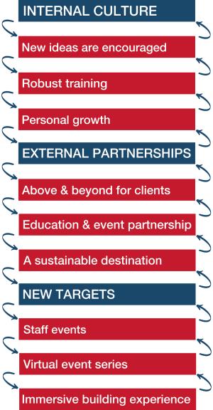 Internal Culture: New ideas are encouraged, Robust training, Personal growth; External Partnerships: Above & beyond for clients, Education & event partnership, A sustainable destination; New Targets: Staff events, Virtual Event series, Immersive building experience