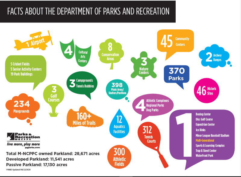 Facts about PG Parks & Recs
