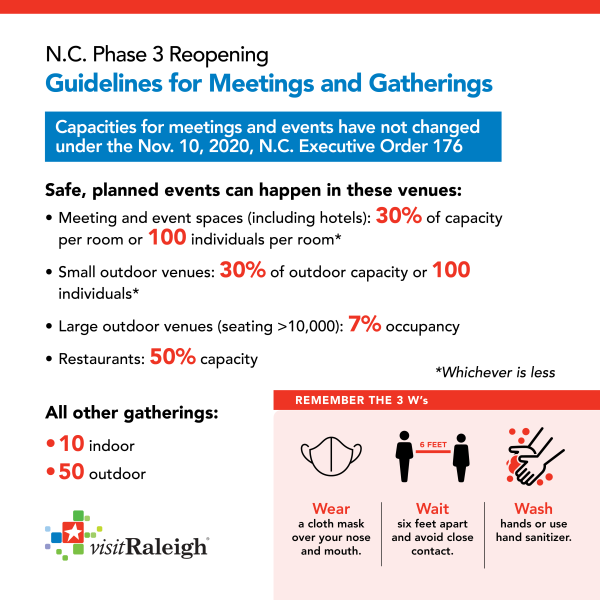 Meetings infographic - Phase 3