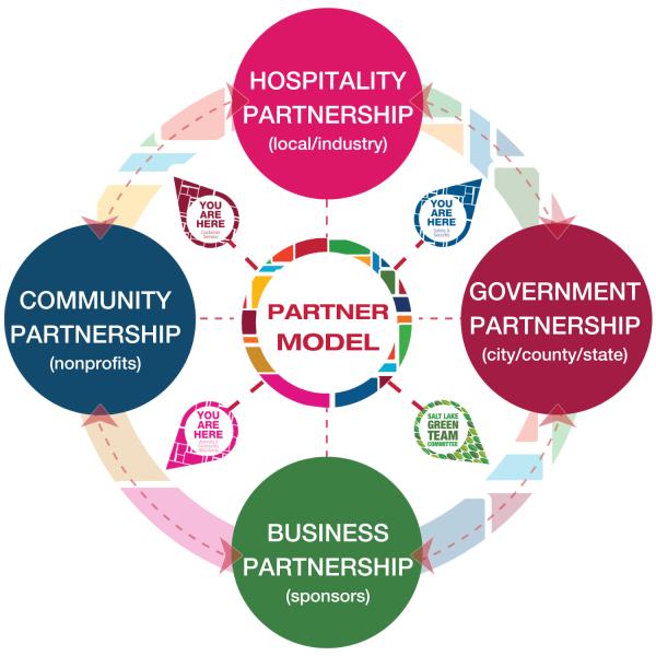 Partner Model: Hospitality partners, Community Partnership, Business Partnership, Government Partnership