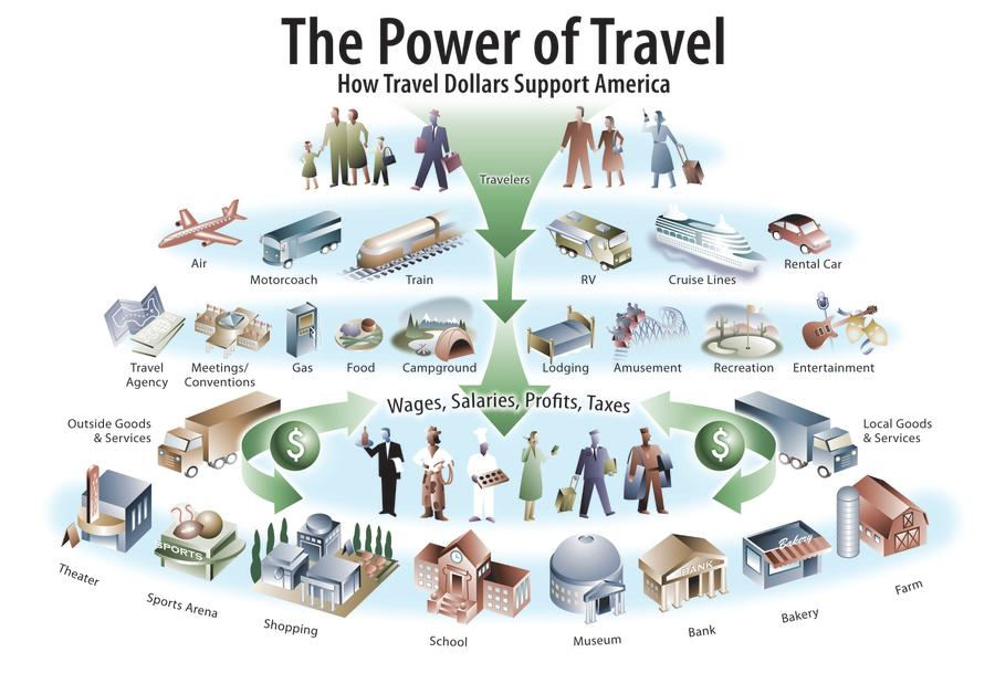 The Power of Travel Graphic from the US Travel Report.