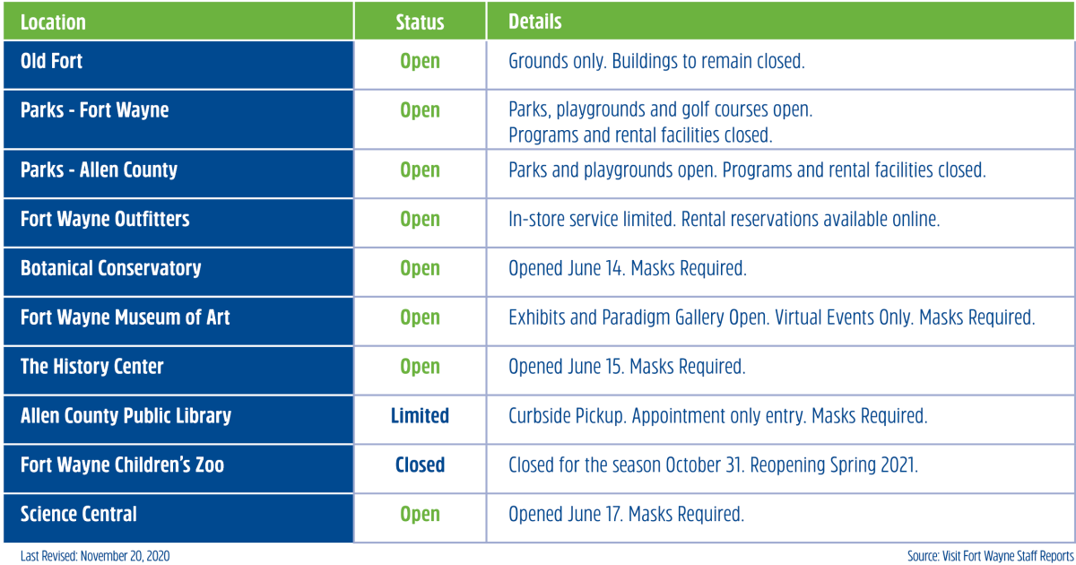 Open Status Chart of Fort Wayne, Indiana Attractions
