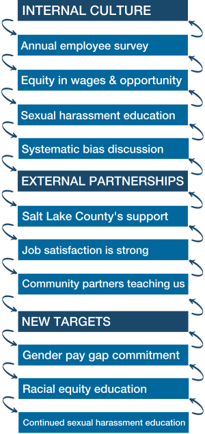 Internal Culture: Annual employee survey, Equity in wages & opportunity, Sexual harassment education, Systemic bias discussion; External partnerships: Salt Lake County's support, Job satisfaction is strong, Community partners teaching us; New Targets: Gender pay gap commitment, Racial equity education, Continued sexual harassment education
