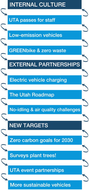 Internal Culture: UTA passes for staff, Low-emission vehicles, GREENbike & zero waste; External partnerships: Electric vehicle charging, The Utah Roadmap, No-idling & air quality challenges; New targets: Zero carbon goals for 2030, Surveys plan trees!, UTA event partnerships, More sustainable vehicles