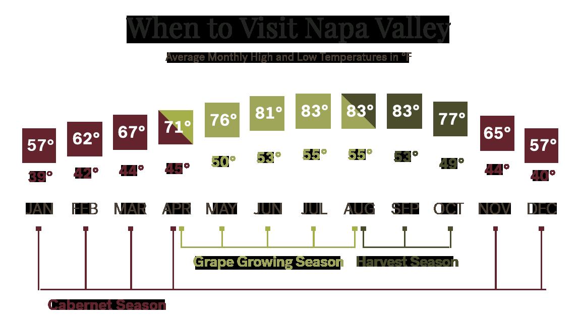 Napa Valley average monthly temperatures