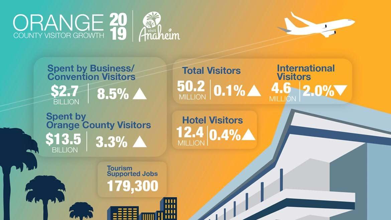 2019-visitor-growth-oc
