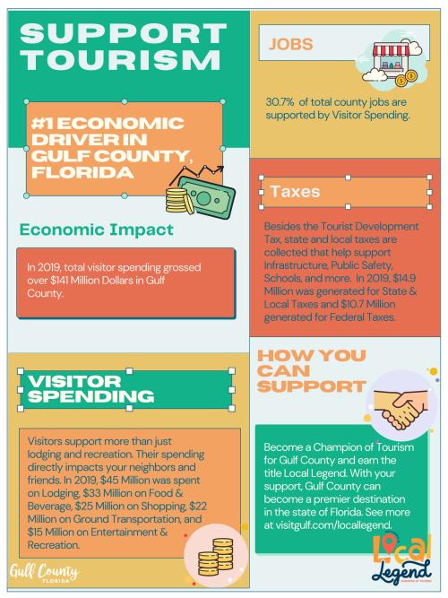 Support Tourism PDF