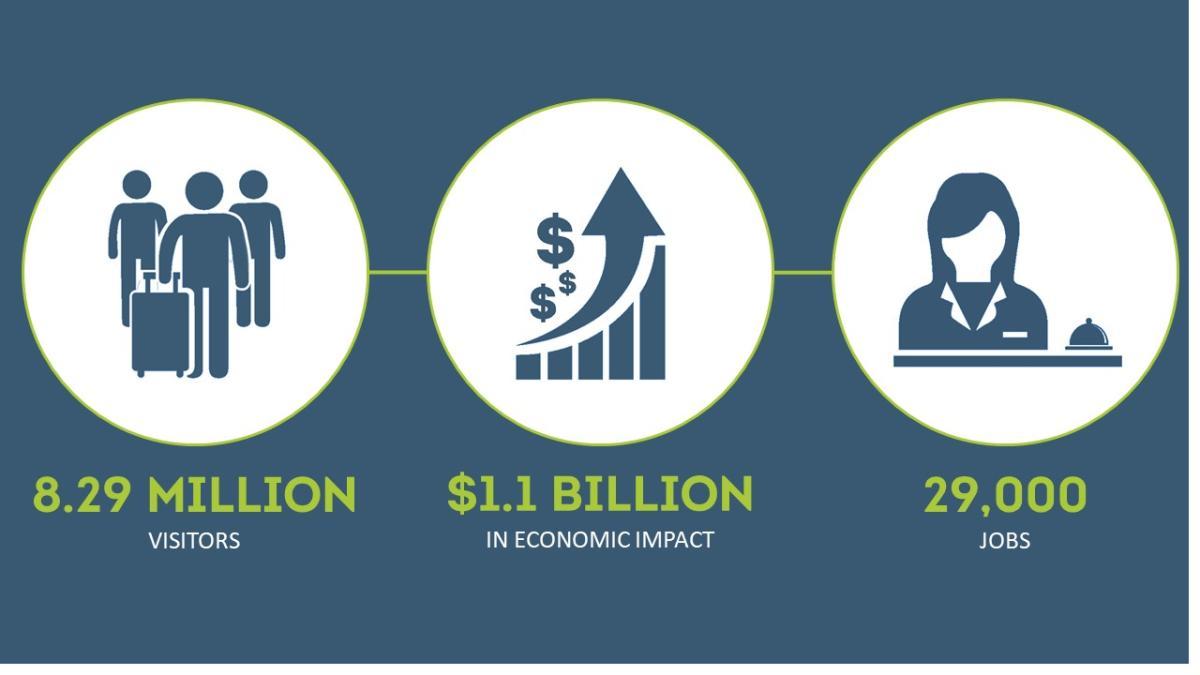 2019 economic impact numbers