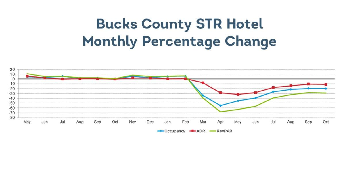 Bucks County STR Hotel Monthly Percentage Change