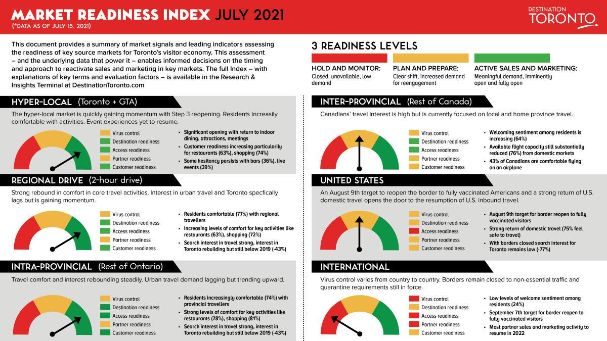 Market Readiness Index July