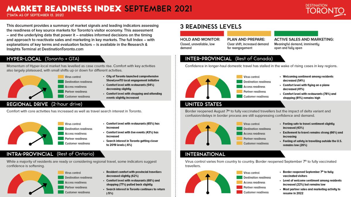 Market Readiness Index September 2021