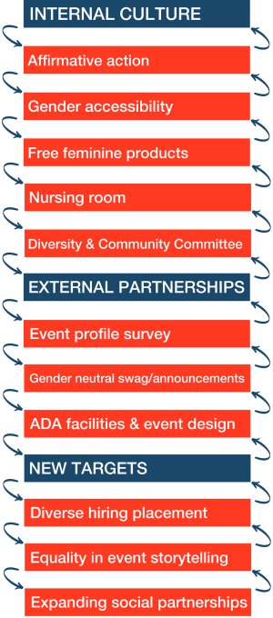 Internal Culture: Affirmative action, Gender accessibility, Free feminine products, Nursing room, Diversity & Community Committee; External Partnerships: Event profile survey, Gender neutral swag/announcements, ADA facilities & event design; New Targets: Diverse hiring placement, Equality in event storytelling, Expanding social partnerships